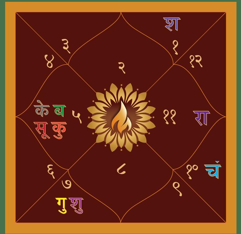 Jyotisha Chart